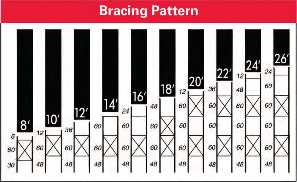 cantilever rack bracing chart